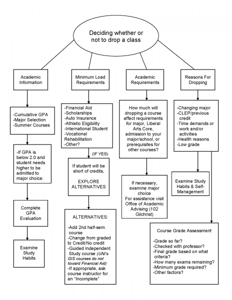 Deciding whether or not to drop a class flowchart