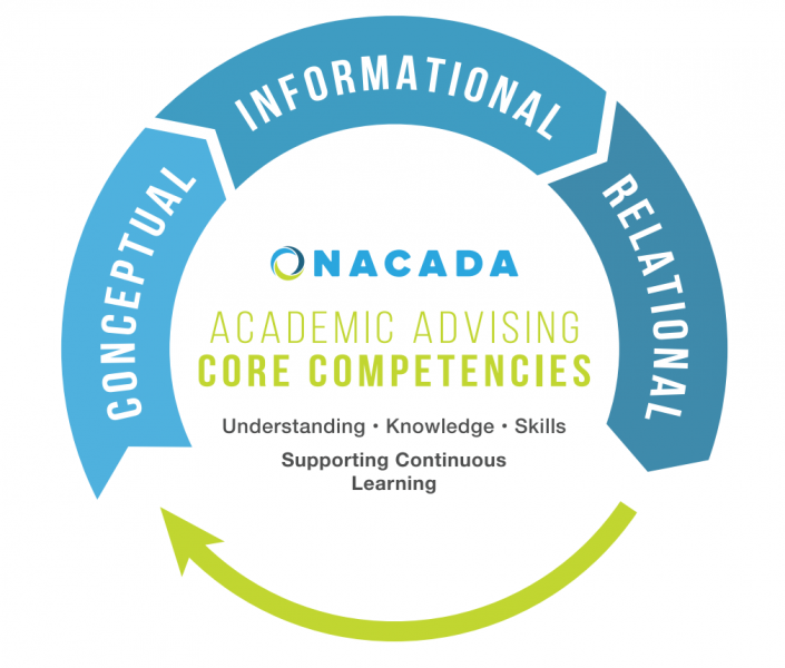 NACADA Core Competencies Model